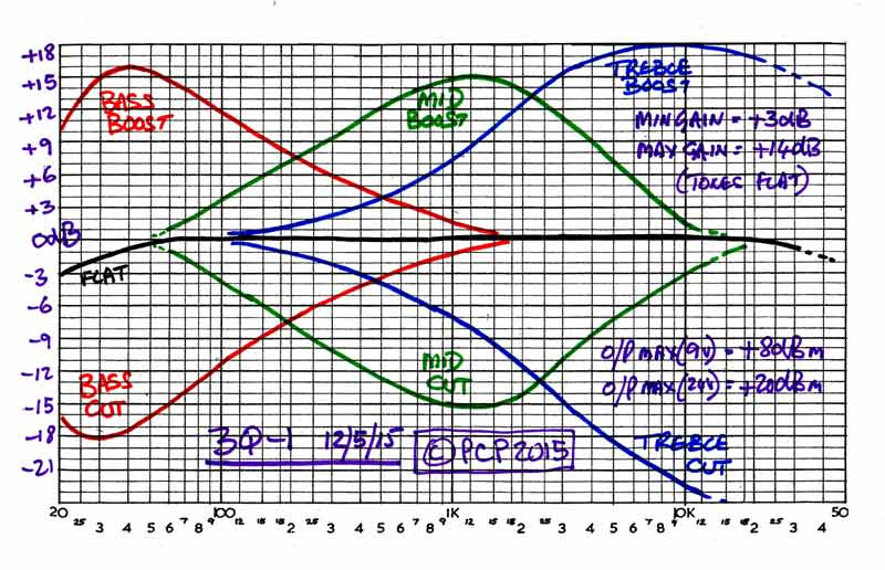 The EQ Pedal Thread: Graphic and Parametric--How do you use